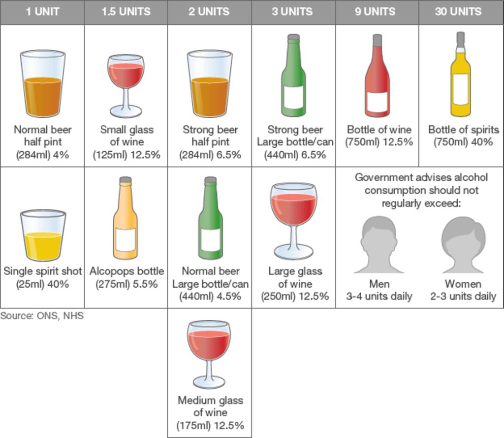 chart showing alcohol units